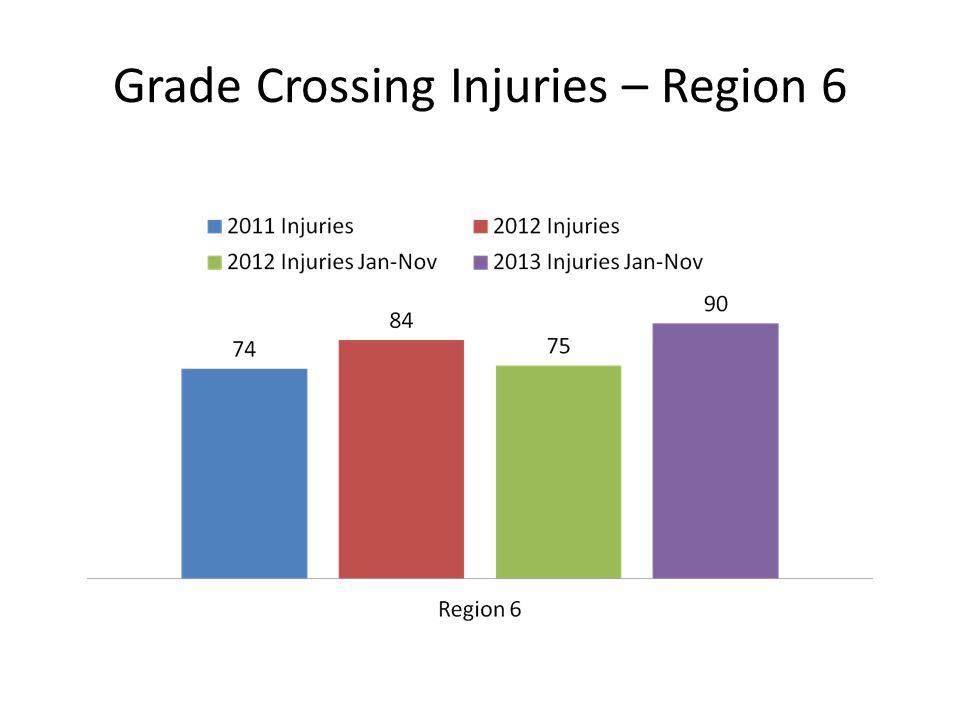 Grade Crossing Injuries – Region 6