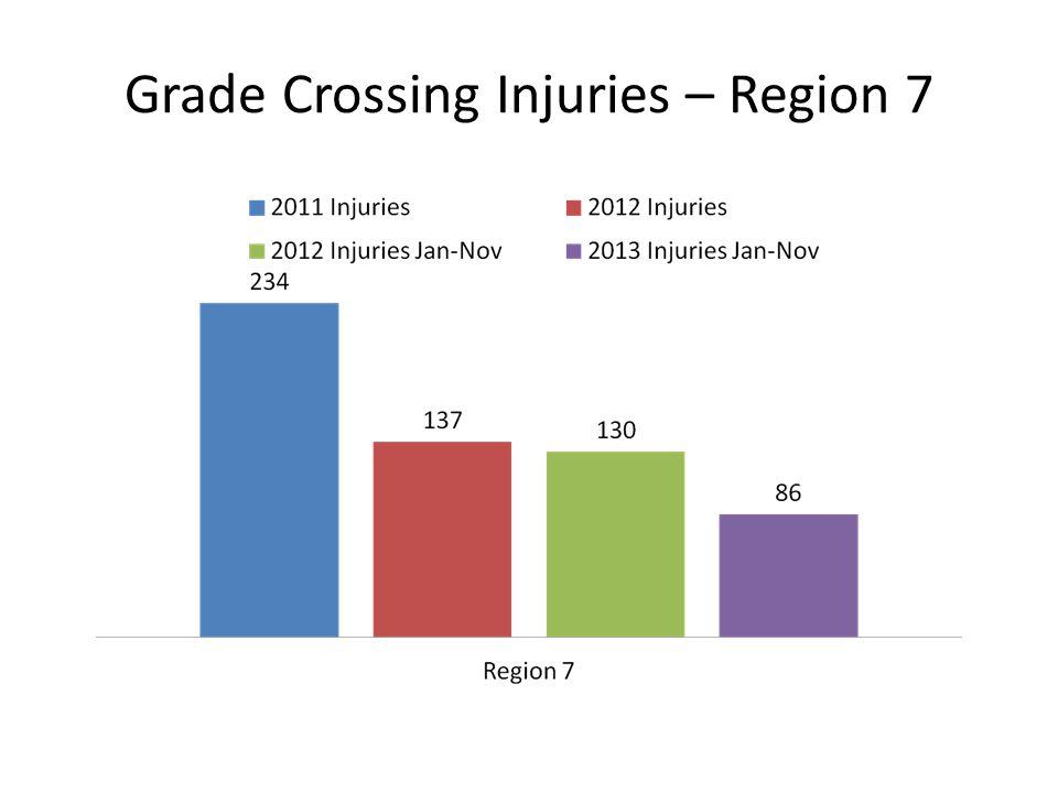 Grade Crossing Injuries – Region 7