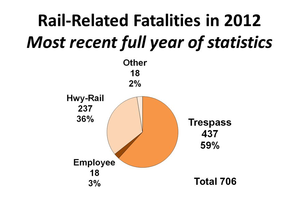 Rail-Related Fatalities in 2012 Most recent full year of statistics