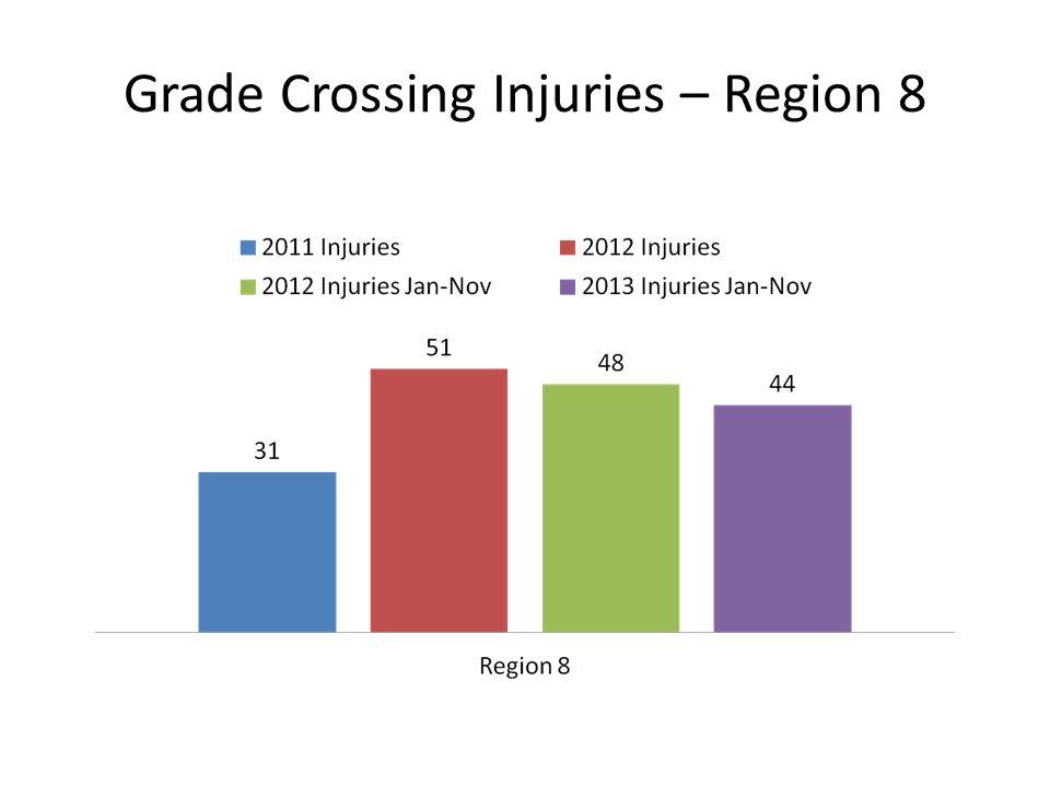 Grade Crossing Injuries – Region 8