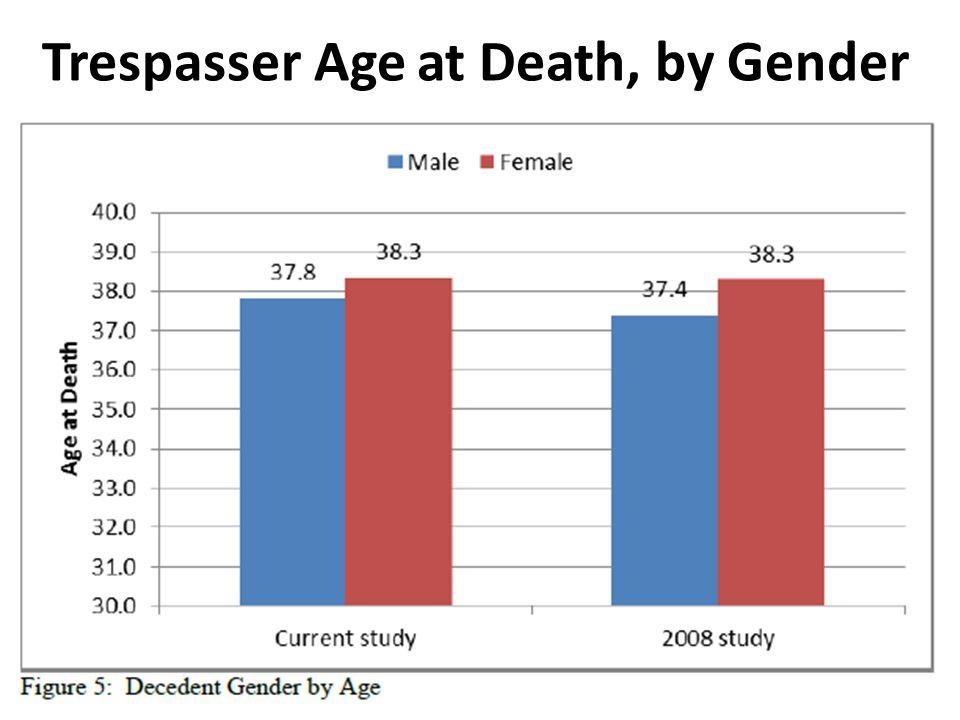 Trespasser Age at Death, by Gender