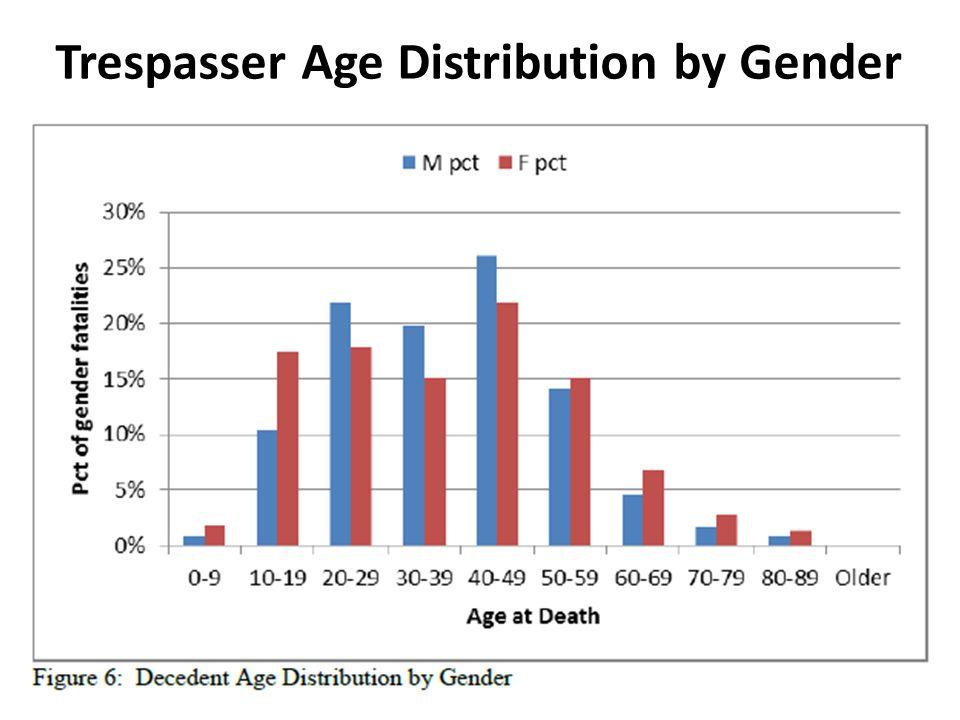 Trespasser Age Distribution by Gender