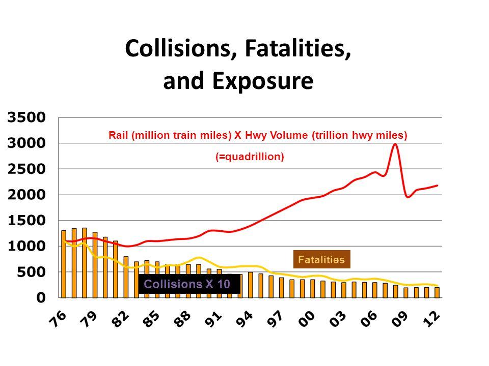 Collisions, Fatalities,