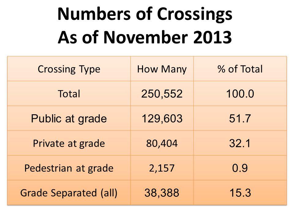 Numbers of Crossings As of November 2013