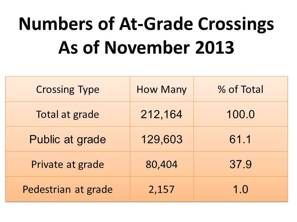 Numbers of At-Grade Crossings