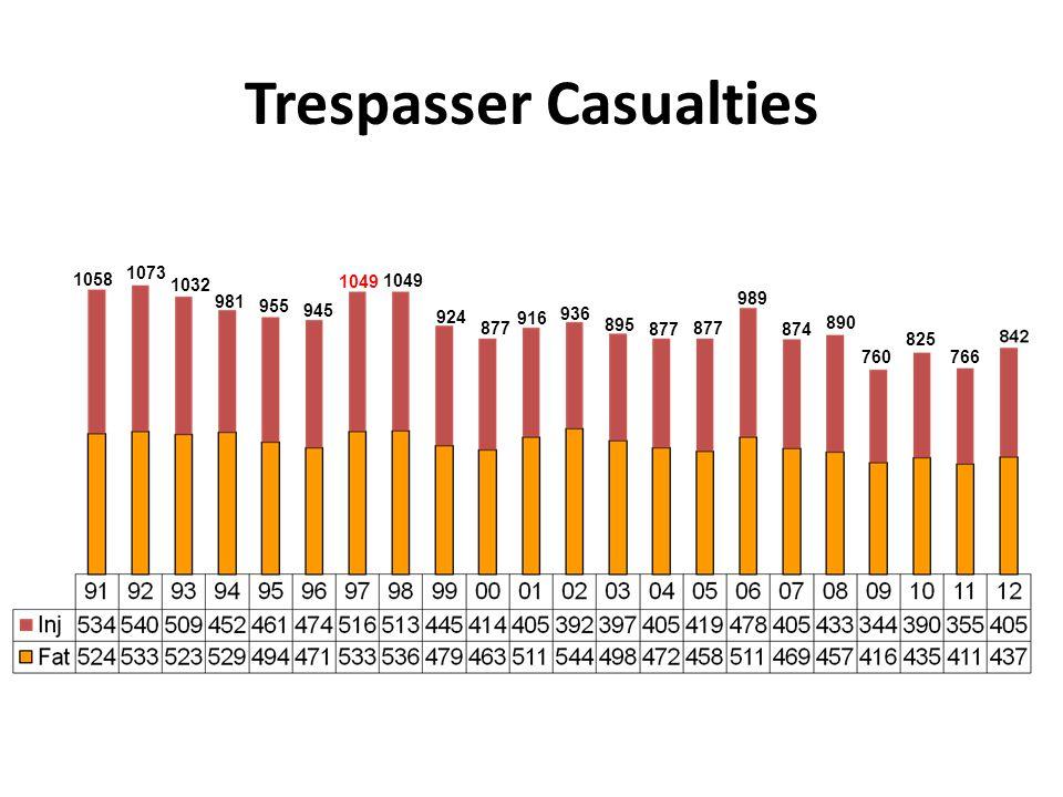 Trespasser Casualties