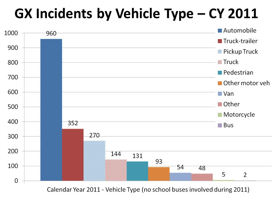 GX Incidents by Vehicle Type – CY 2011