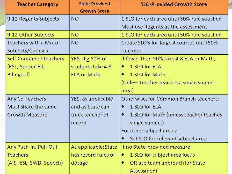 State Provided Growth Score SLO-Provided Growth Score