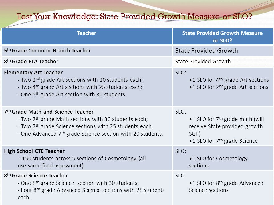 Test Your Knowledge: State Provided Growth Measure or SLO