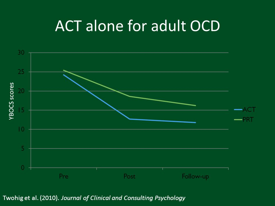 ACT alone for adult OCD YBOCS scores