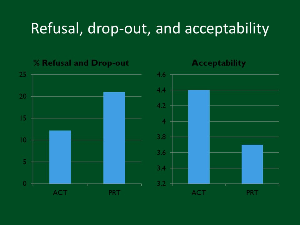 Refusal, drop-out, and acceptability