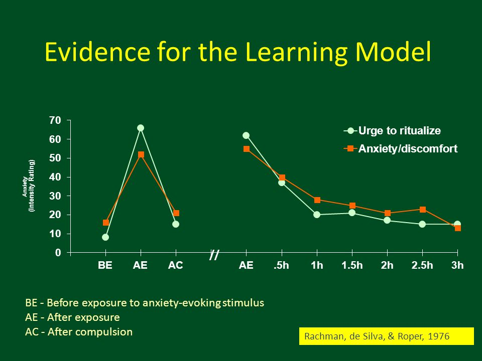 Evidence for the Learning Model