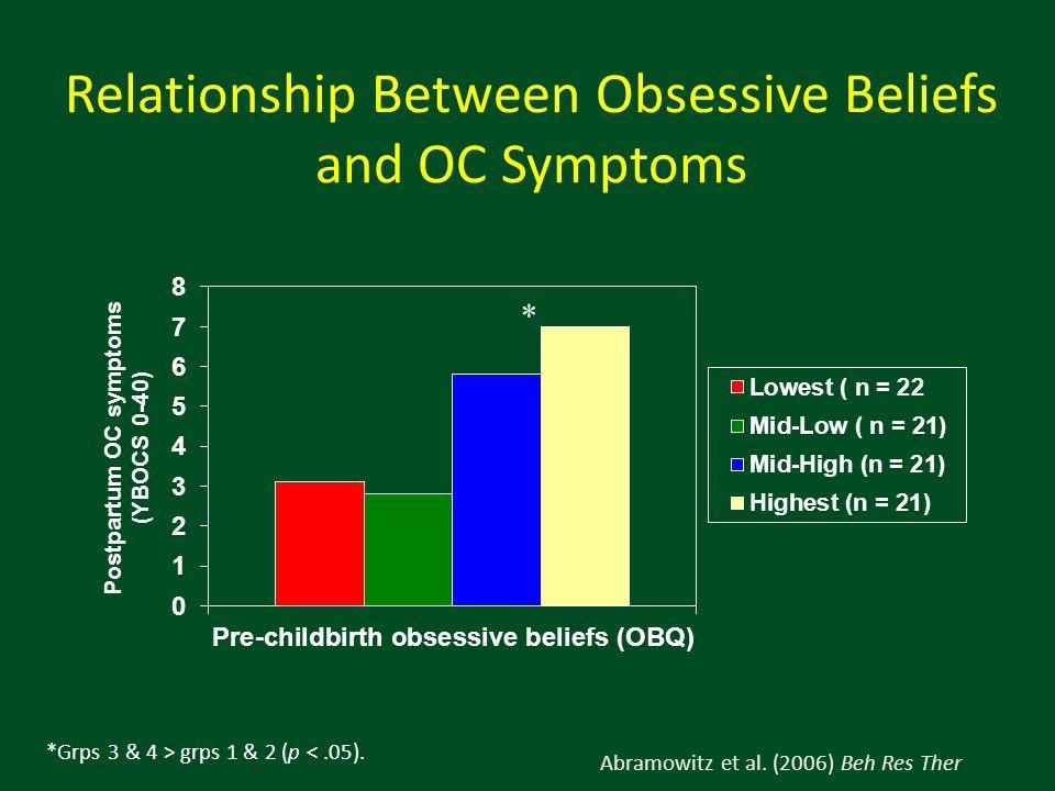 Relationship Between Obsessive Beliefs and OC Symptoms