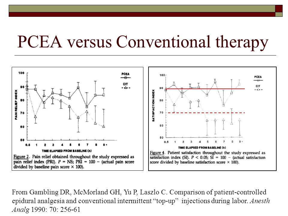 PCEA versus Conventional therapy