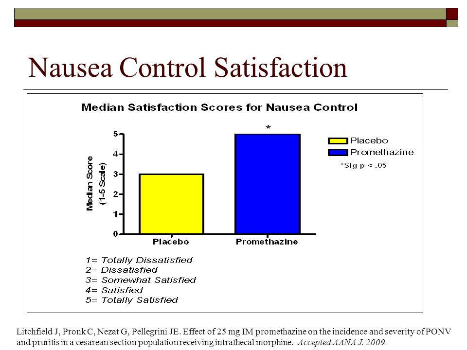 Nausea Control Satisfaction