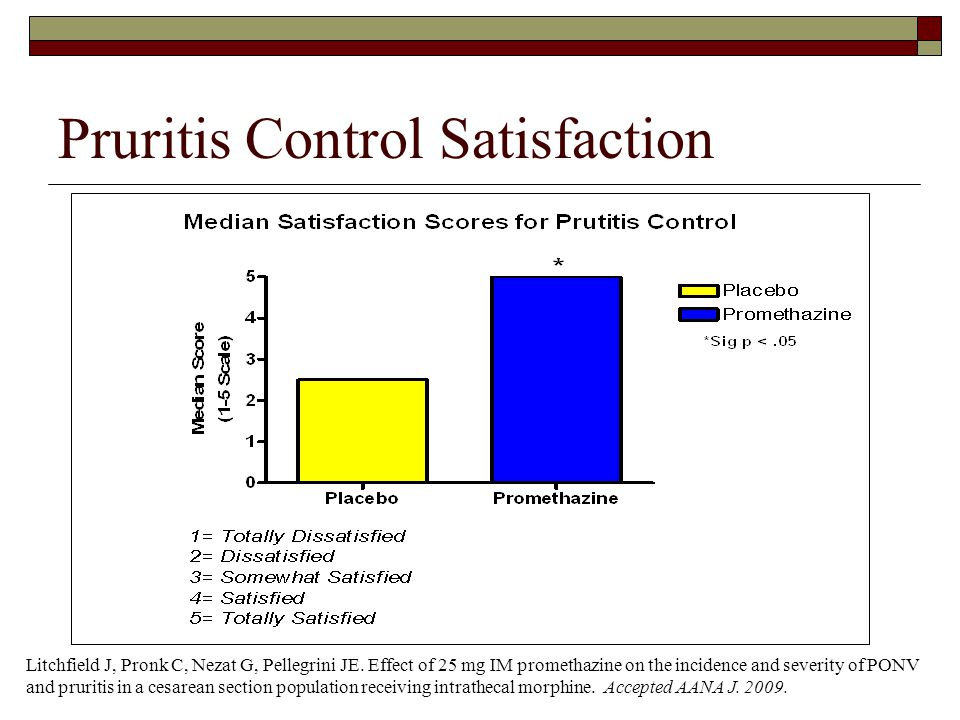 Pruritis Control Satisfaction