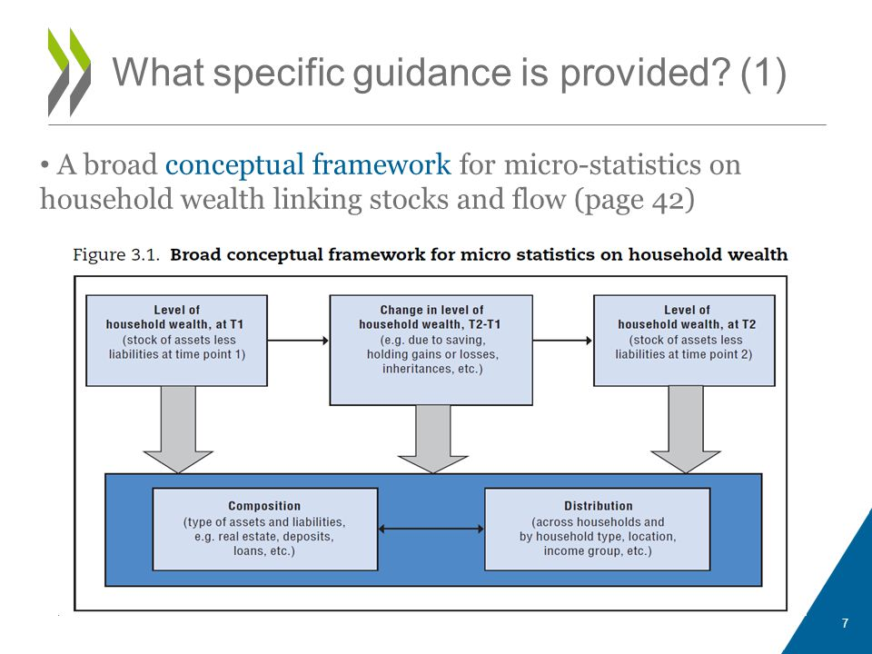 What specific guidance is provided (1)