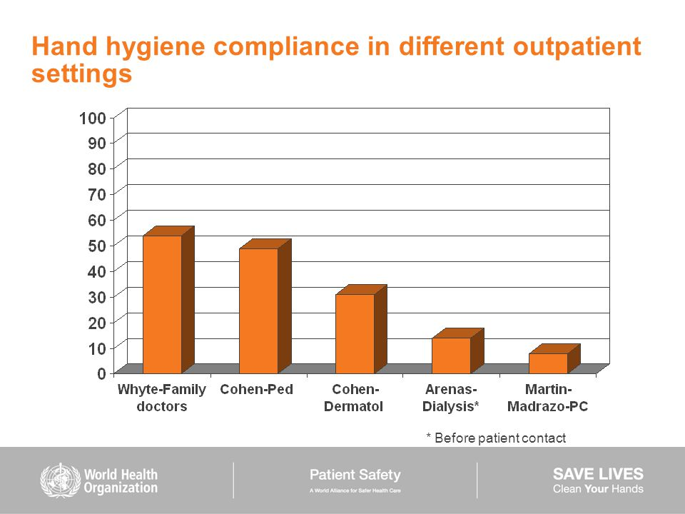Hand hygiene compliance in different outpatient settings