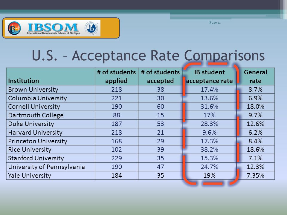 U.S. – Acceptance Rate Comparisons