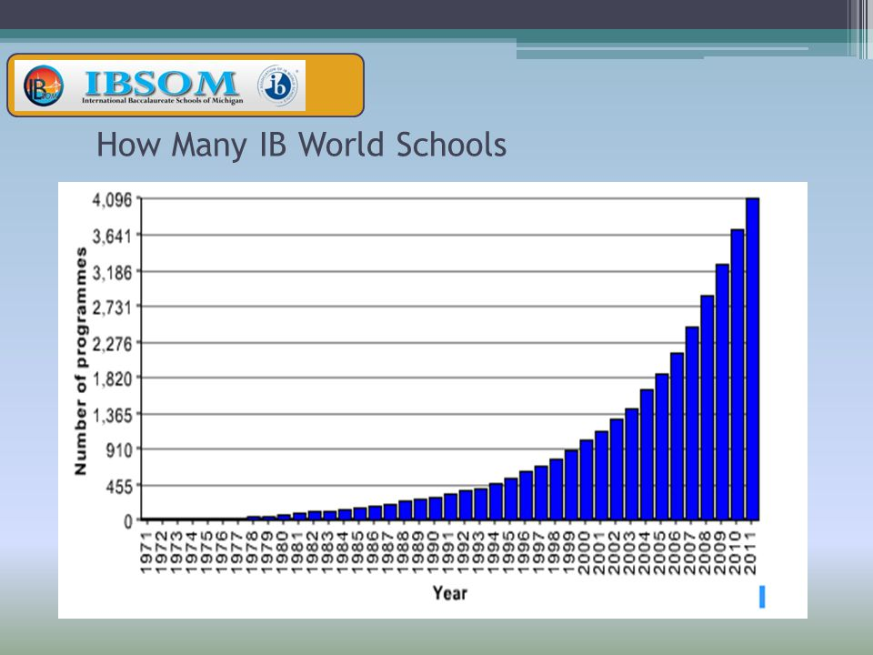 How Many IB World Schools