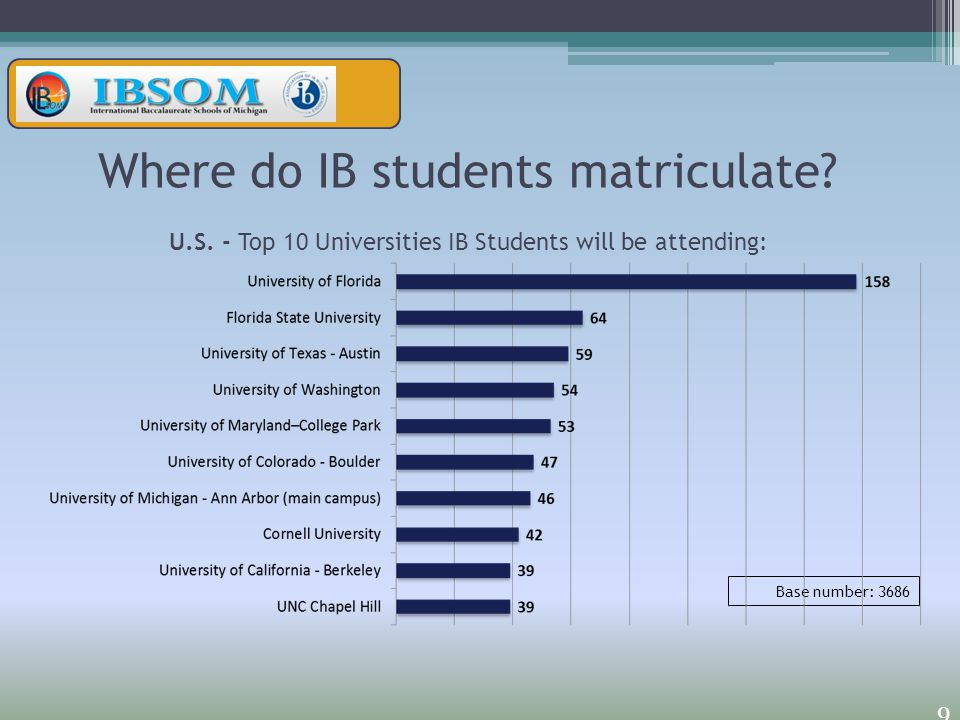 Where do IB students matriculate. U. S