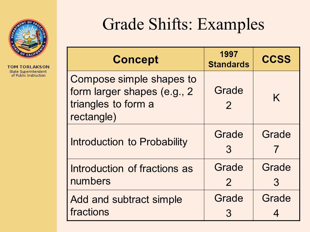 Grade Shifts: Examples