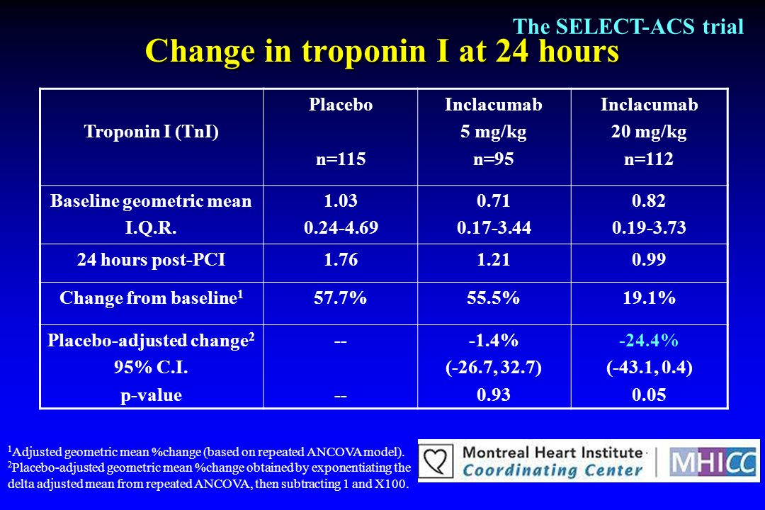 Change in troponin I at 24 hours