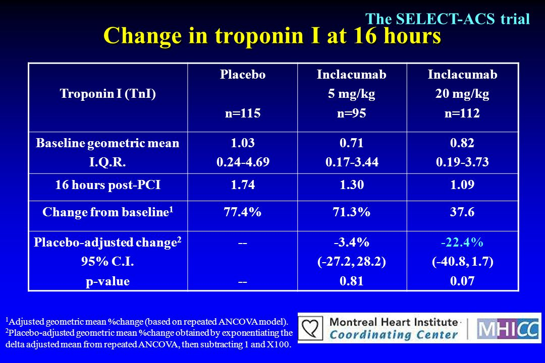 Change in troponin I at 16 hours
