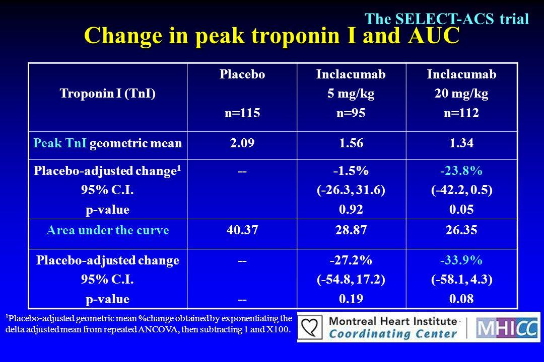 Change in peak troponin I and AUC