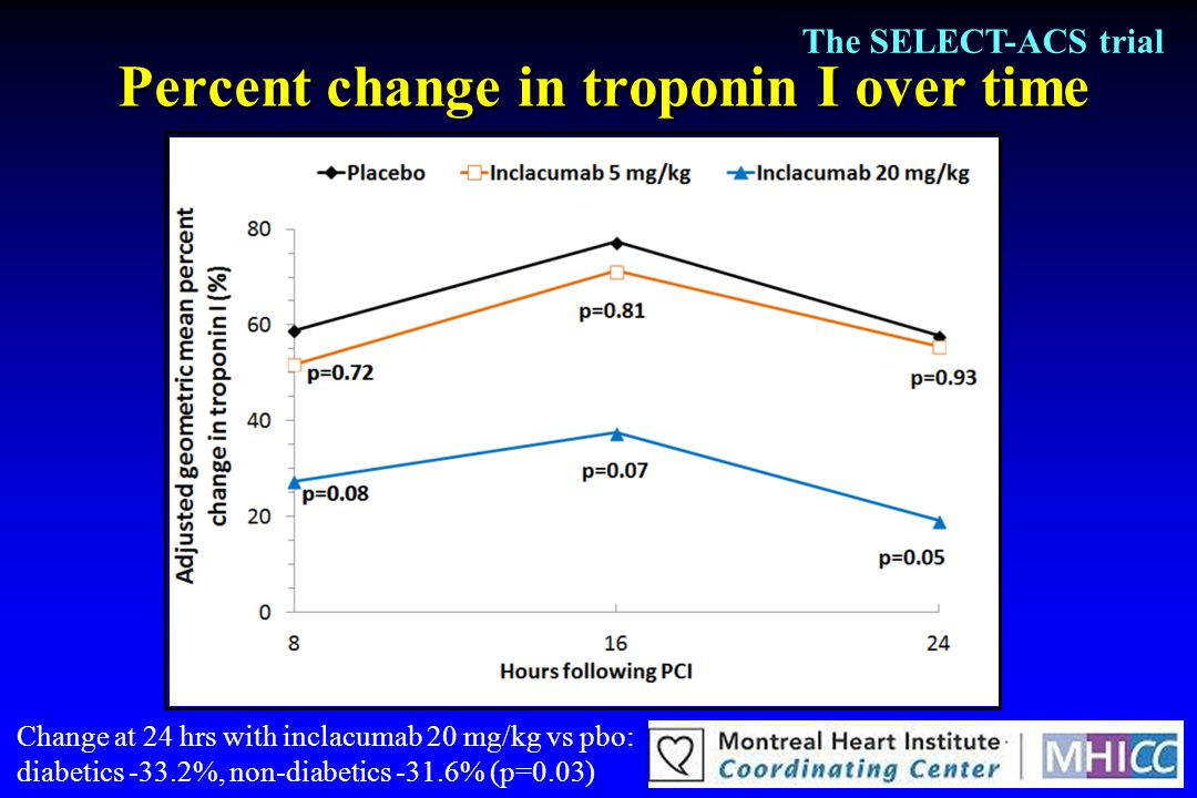 Percent change in troponin I over time