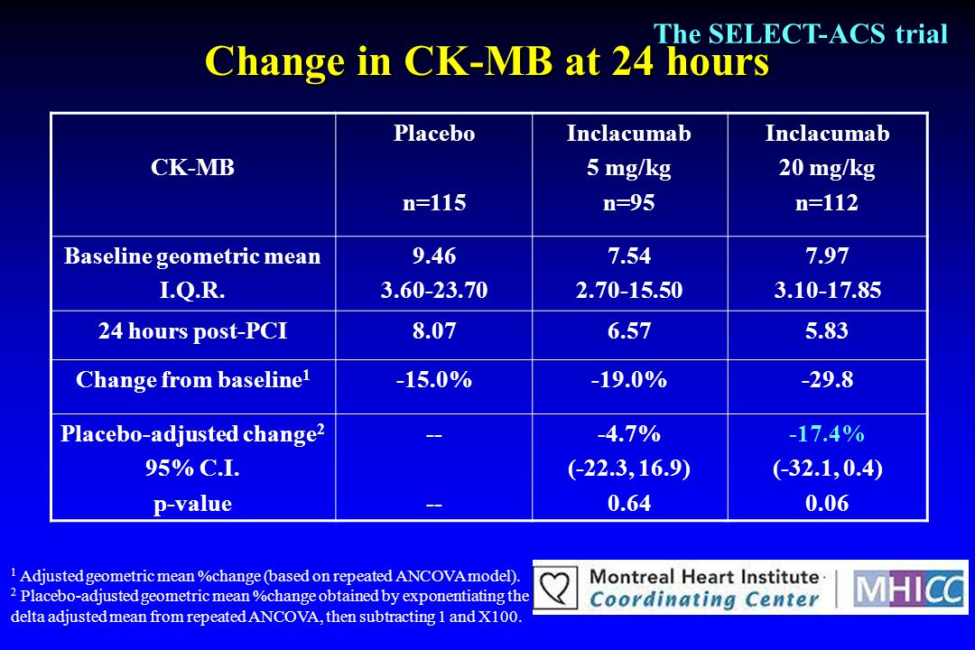 Change in CK-MB at 24 hours