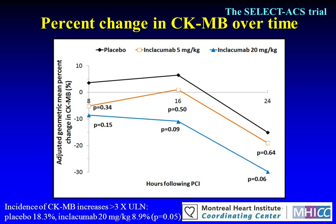 Percent change in CK-MB over time