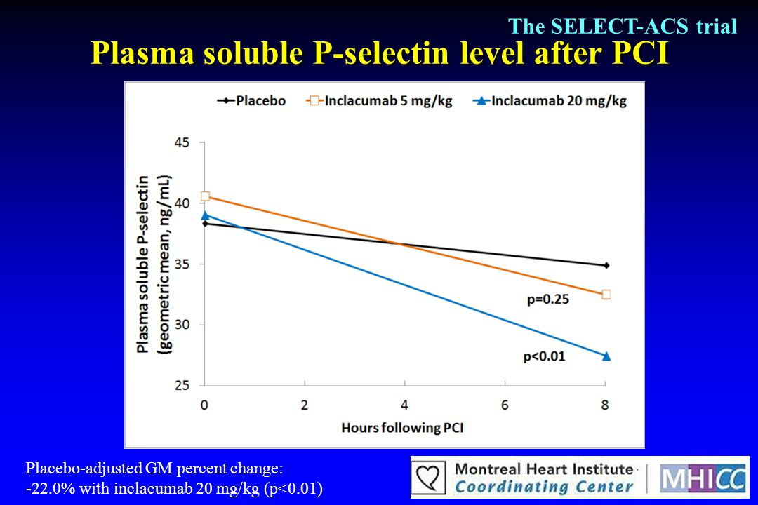 Plasma soluble P-selectin level after PCI