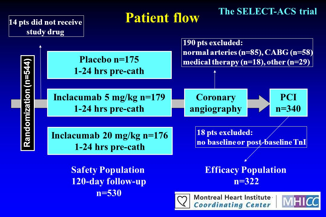 Patient flow The SELECT-ACS trial Placebo n=175 1-24 hrs pre-cath