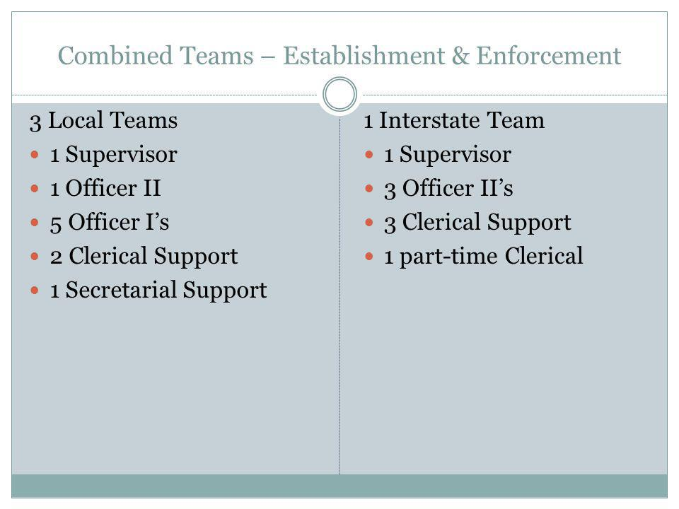Combined Teams – Establishment & Enforcement