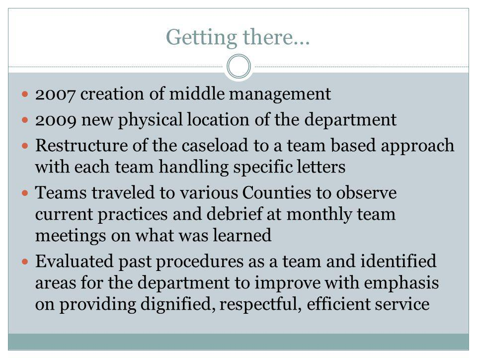 Getting there… 2007 creation of middle management