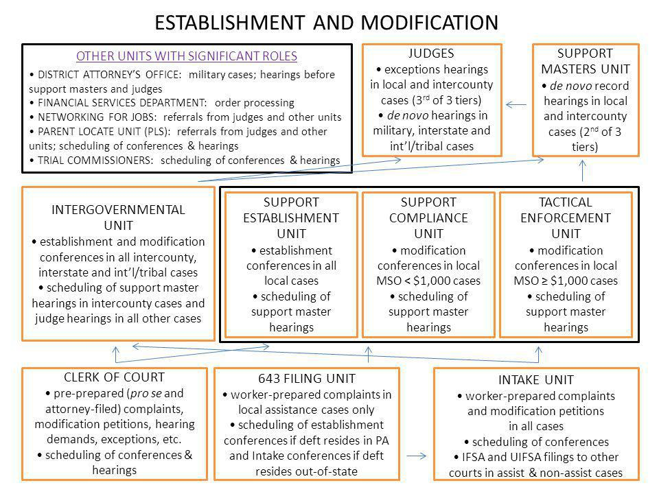 ESTABLISHMENT AND MODIFICATION
