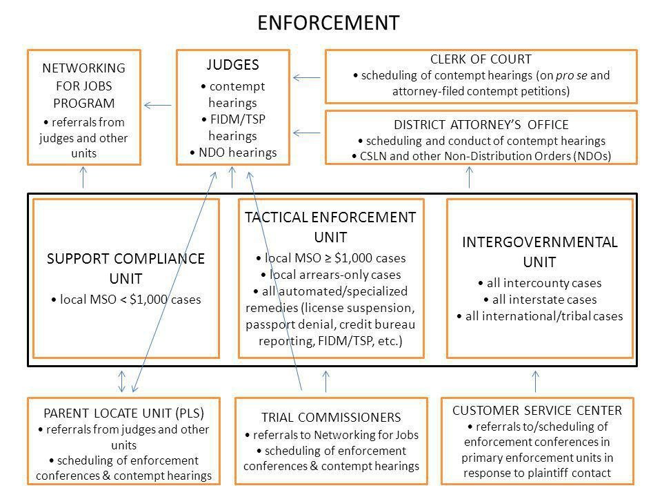ENFORCEMENT JUDGES TACTICAL ENFORCEMENT UNIT INTERGOVERNMENTAL