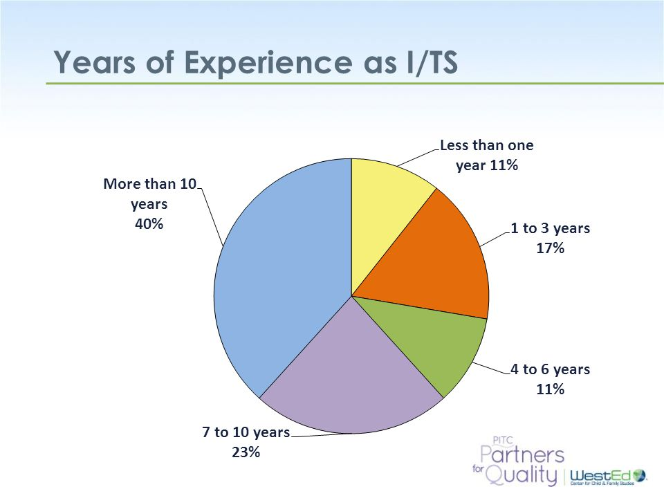 Years of Experience as I/TS