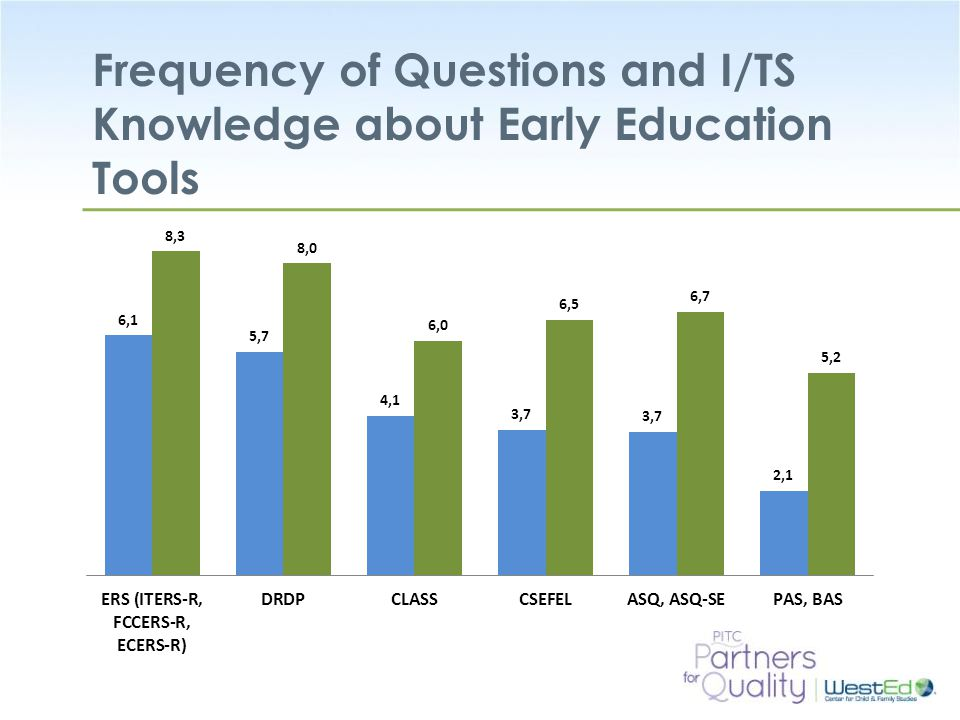 Frequency of Questions and I/TS Knowledge about Early Education Tools