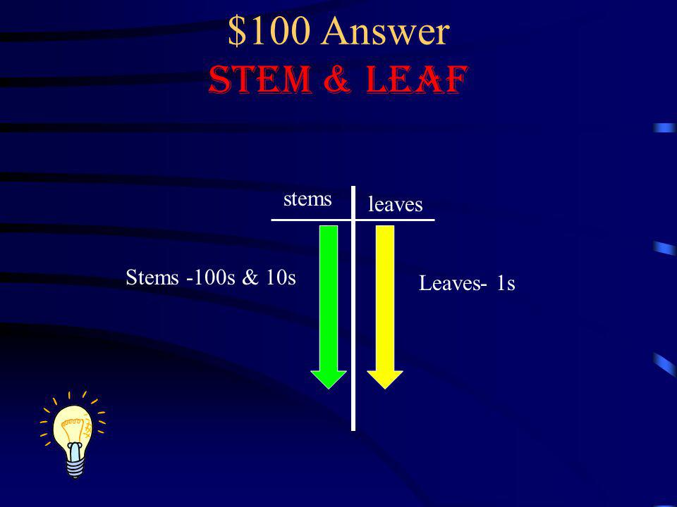 $100 Answer Stem & Leaf stems leaves Stems -100s & 10s Leaves- 1s