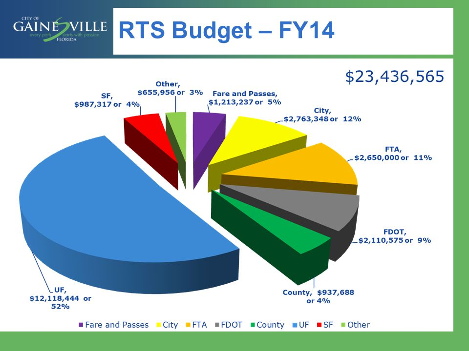 RTS Budget – FY14 $23,436,565