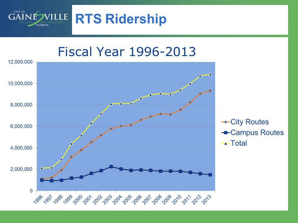 RTS Ridership Fiscal Year 1996-2013