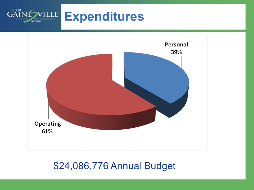 Expenditures $24,086,776 Annual Budget