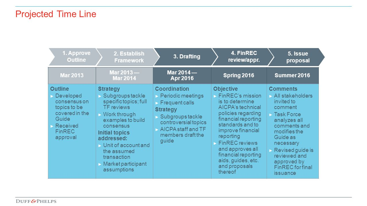 Projected Time Line 1. Approve Outline 2. Establish Framework