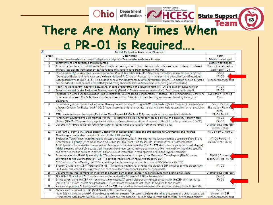 There Are Many Times When a PR-01 is Required….