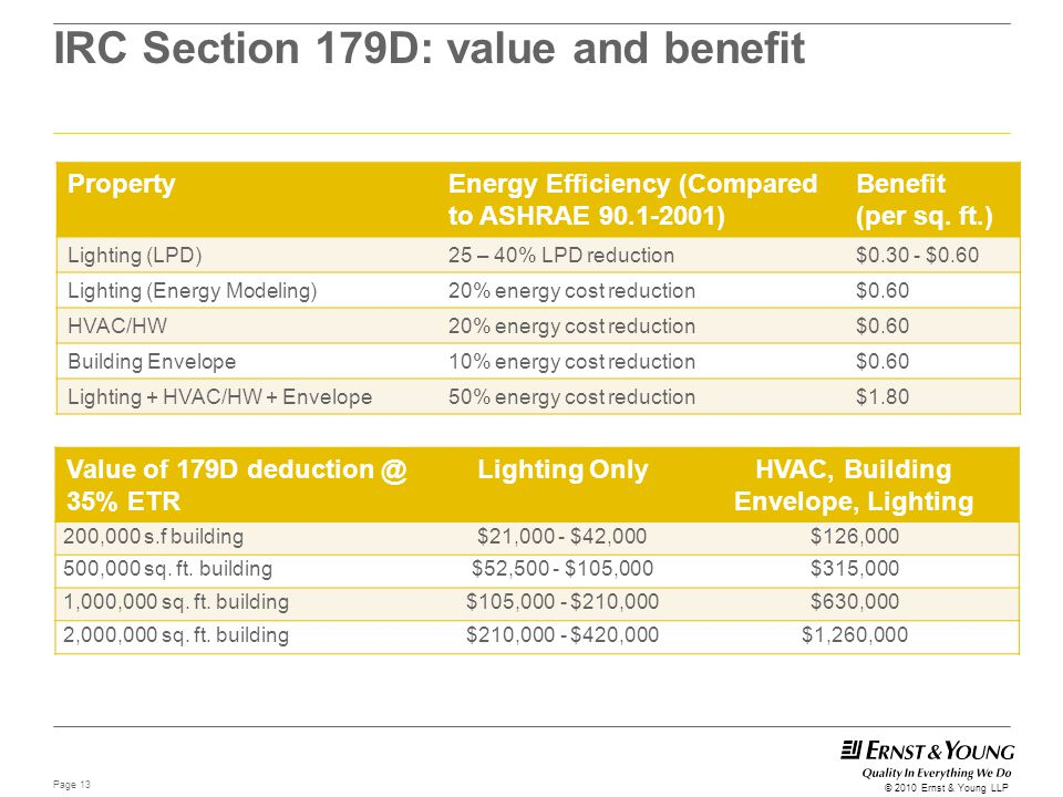 IRC Section 179D: value and benefit