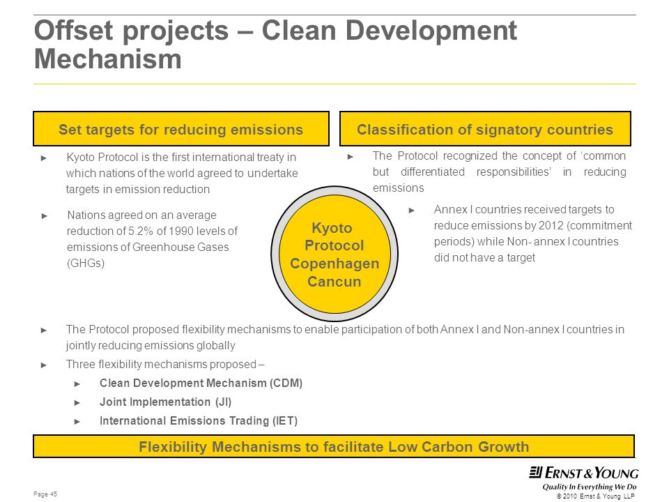 Offset projects – Clean Development Mechanism