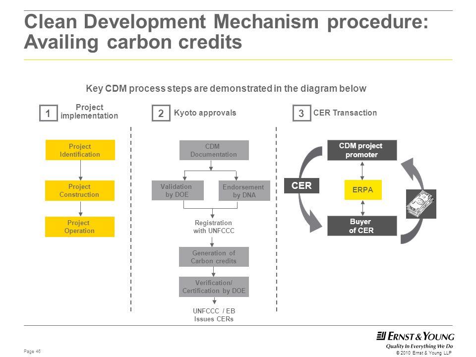 Clean Development Mechanism procedure: Availing carbon credits