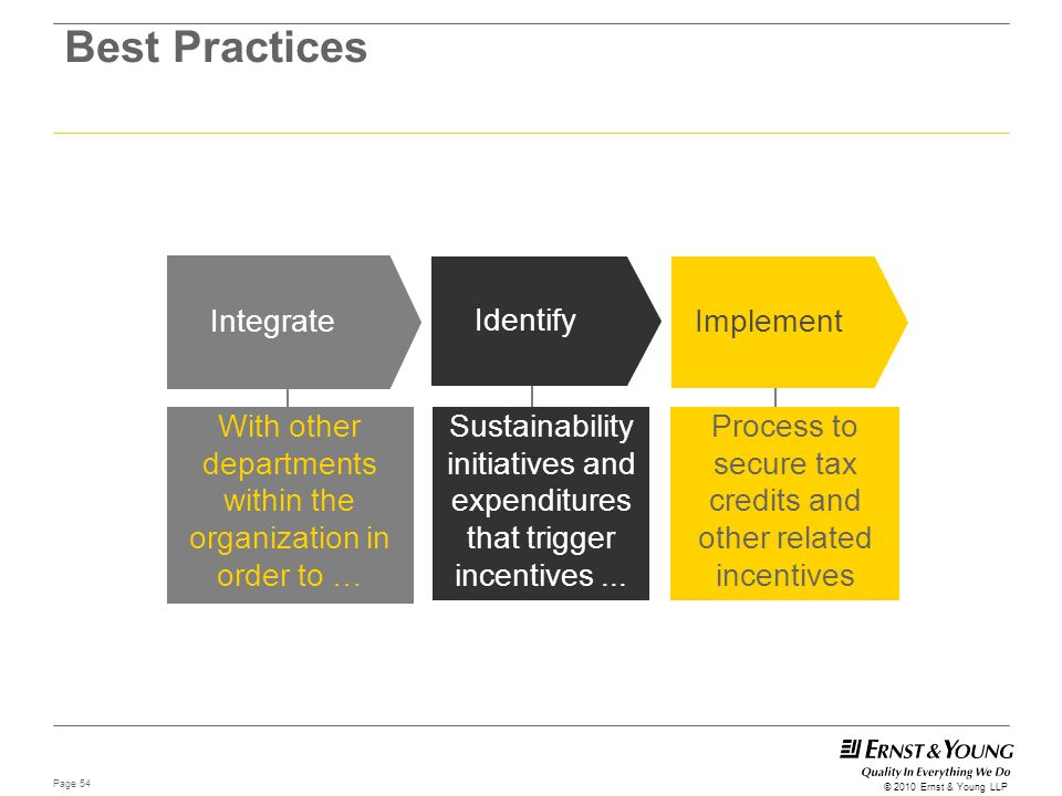 Best Practices Integrate Identify Implement